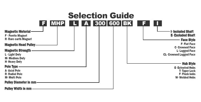 Selection Guide for Magnetic Pulley